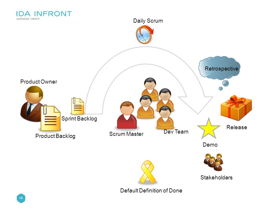14 Daily Scrum Dev Team Scrum Master Release Retrospective Sprint Backlog Product Backlog Product Owner Default Definition of Done Demo Stakeholders