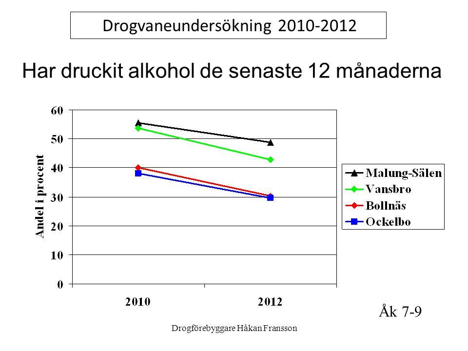 Drogförebyggare Håkan Fransson Har druckit alkohol de senaste 12 månaderna Drogvaneundersökning 2010-2012 Åk 7-9