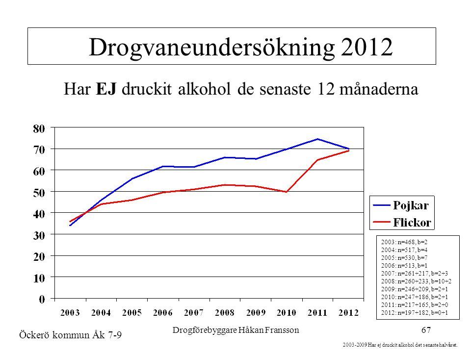Drogförebyggare Håkan Fransson67 Drogvaneundersökning 2012 2003: n=468, b=2 2004: n=517, b=4 2005: n=530, b=7 2006: n=513, b=1 2007: n=261+217, b=2+3