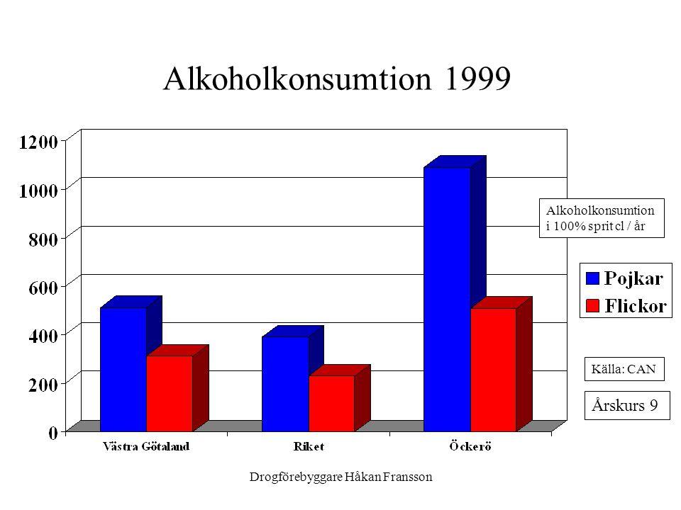 Drogförebyggare Håkan Fransson Alkoholkonsumtion 1999 Alkoholkonsumtion i 100% sprit cl / år Årskurs 9 Källa: CAN