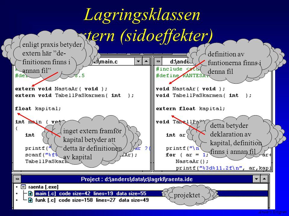 Anders Sjögren Lagringsklassen extern (sidoeffekter) enligt praxis betyder extern här de- finitionen finns i annan fil inget extern framför kapital betyder att detta är definitionen av kapital definition av funtionerna finns i denna fil detta betyder deklaration av kapital, definition finns i annan fil projektet