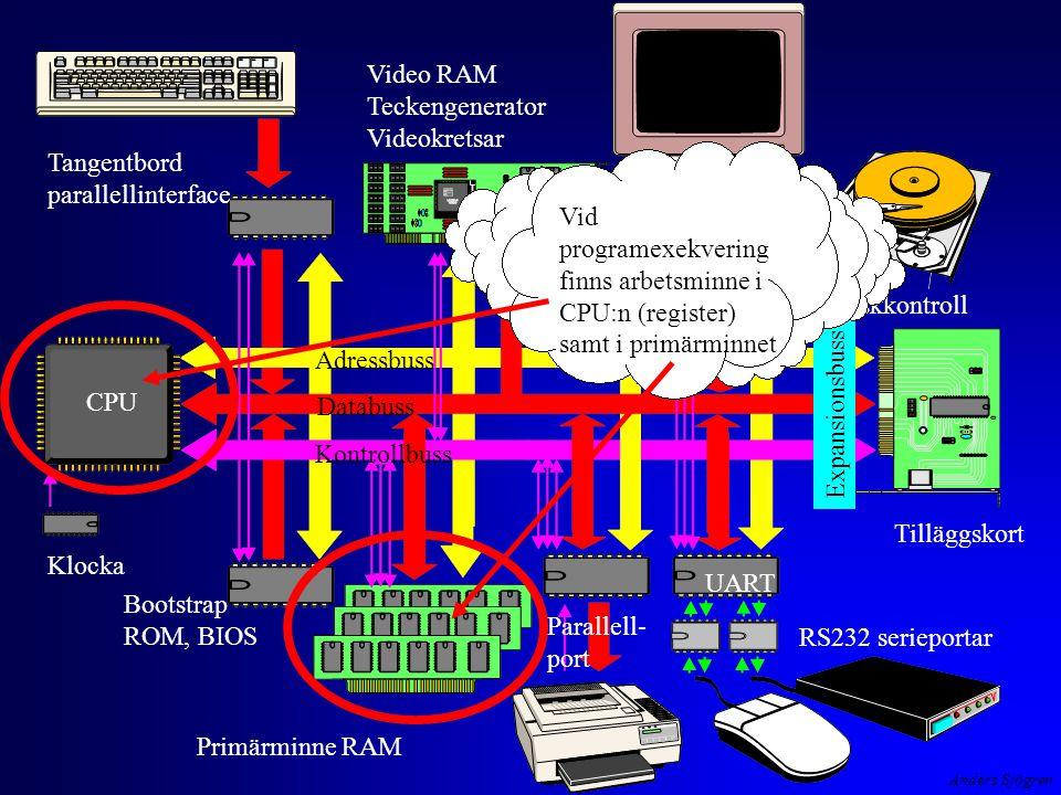 Anders Sjögren Klocka CPU Tangentbord parallellinterface Video RAM Teckengenerator Videokretsar Diskkontroll Expansionsbuss Tilläggskort UART RS232 serieportar Primärminne RAM Bootstrap ROM, BIOS Adressbuss Databuss Kontrollbuss Parallell- port Vid programexekvering finns arbetsminne i CPU:n (register) samt i primärminnet
