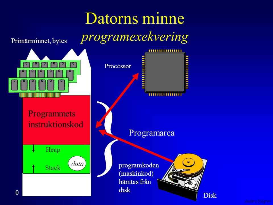 Anders Sjögren Datorns minne programexekvering } Heap Stack Programmets instruktionskod Programarea 0 data Disk Processor Primärminnet, bytes programkoden (maskinkod) hämtas från disk