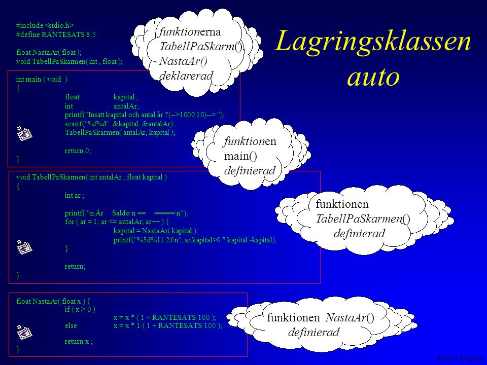 Anders Sjögren Lagringsklassen auto #include #define RANTESATS 8.5 float NastaAr( float ); void TabellPaSkarmen( int, float ); int main ( void ) { floatkapital ; intantalAr; printf( Insatt kapital och antal år (-->1000 10)--> ); scanf( %f%d , &kapital, &antalAr); TabellPaSkarmen( antalAr, kapital ); return 0; } void TabellPaSkarmen( int antalAr, float kapital ) { int ar ; printf( \n År Saldo\n == =====\n ); for ( ar = 1; ar <= antalAr; ar++ ) { kapital = NastaAr( kapital ); printf( %3d%11.2f\n , ar,kapital>0 .