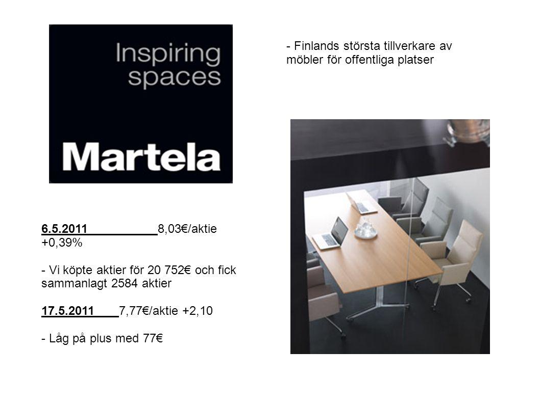 6.5.20118,03€/aktie +0,39% - Vi köpte aktier för 20 752€ och fick sammanlagt 2584 aktier 17.5.20117,77€/aktie +2,10 - Låg på plus med 77€ - Finlands största tillverkare av möbler för offentliga platser