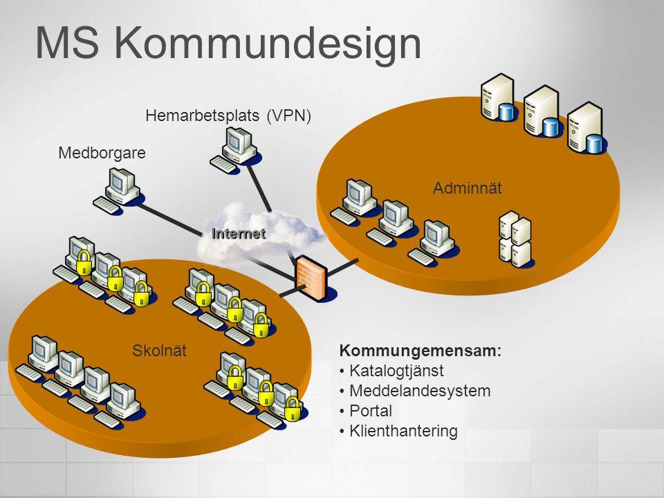 Adminnät Skolnät MS Kommundesign Hemarbetsplats (VPN) Kommungemensam: • Katalogtjänst • Meddelandesystem • Portal • Klienthantering Internet Medborgar