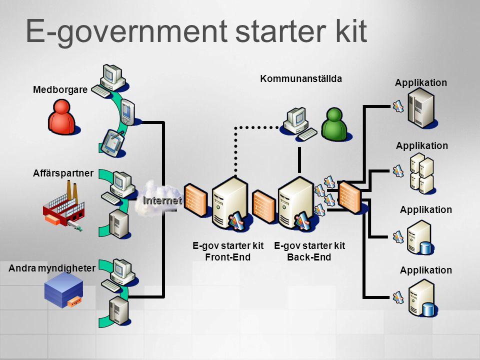 E-government starter kit Affärspartner Andra myndigheter Applikation Kommunanställda Medborgare Internet E-gov starter kit Front-End E-gov starter kit