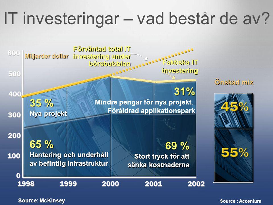 IT investeringar – vad består de av? Miljarder dollar Source: McKinsey Önskad mix Source : Accenture 35 % Nya projekt 65 % Hantering och underhåll av