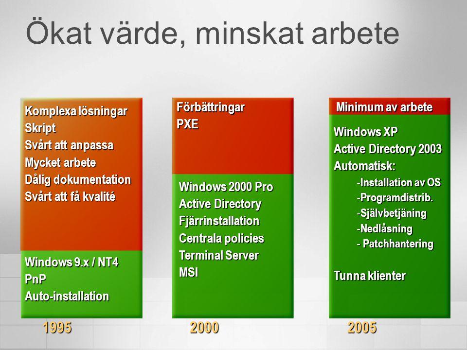 Ökat värde, minskat arbete Windows 9.x / NT4 PnPAuto-installation Komplexa lösningar Skript Svårt att anpassa Mycket arbete Dålig dokumentation Svårt