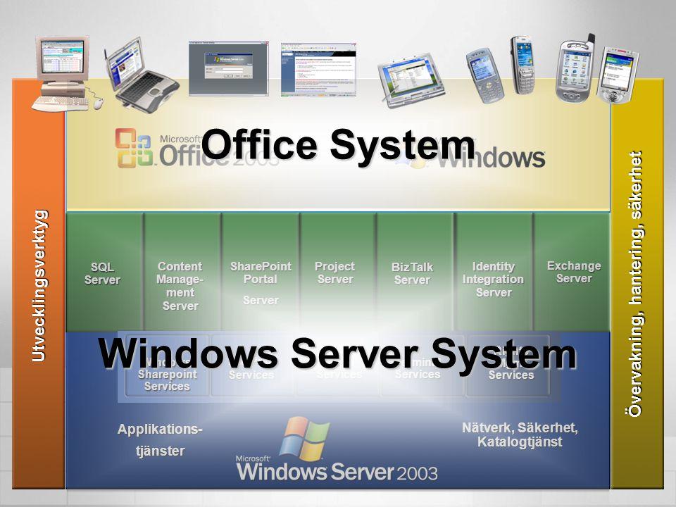 Utvecklingsverktyg Övervakning, hantering, säkerhet ExchangeServer SQLServer Content Manage- ment Server SharePoint Portal Server ProjectServer BizTal
