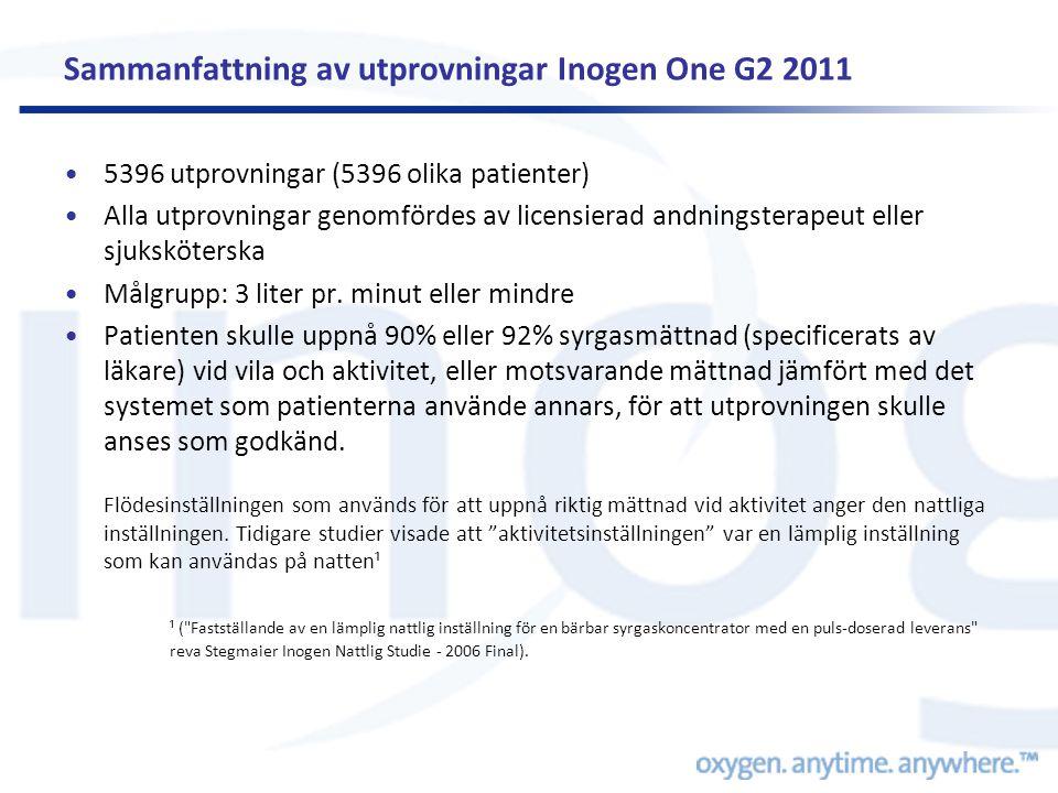 Sammanfattning av utprovningar Inogen One G2 2011 •5396 utprovningar (5396 olika patienter) •Alla utprovningar genomfördes av licensierad andningsterapeut eller sjuksköterska •Målgrupp: 3 liter pr.