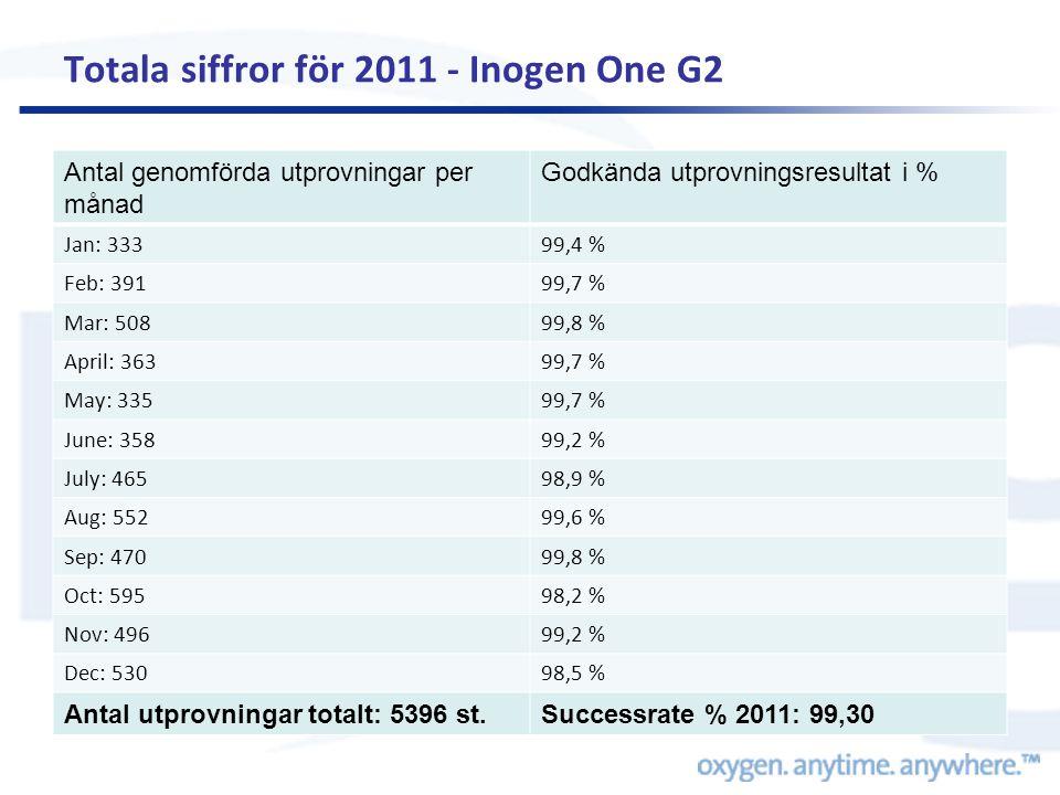 Totala siffror för 2011 - Inogen One G2 Antal genomförda utprovningar per månad Godkända utprovningsresultat i % Jan: 33399,4 % Feb: 39199,7 % Mar: 50