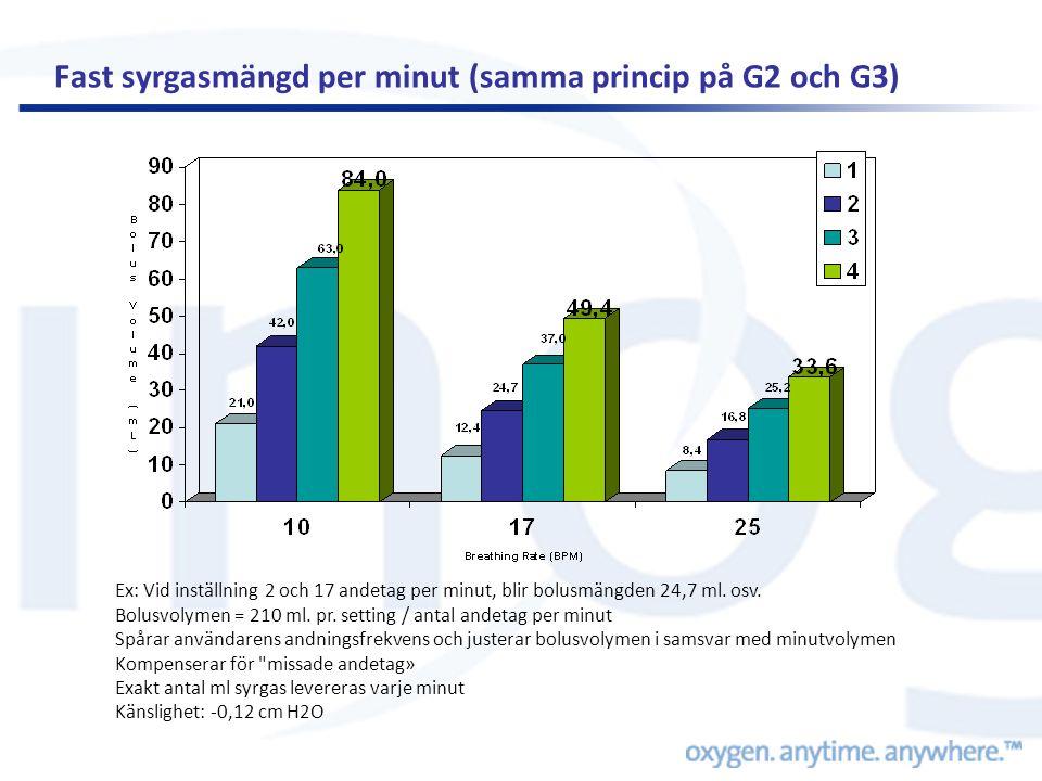 Fast syrgasmängd per minut (samma princip på G2 och G3) Ex: Vid inställning 2 och 17 andetag per minut, blir bolusmängden 24,7 ml. osv. Bolusvolymen =