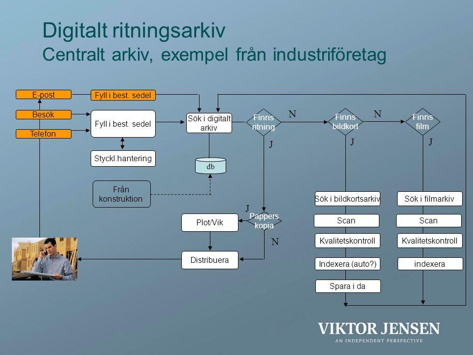 Digitalt ritningsarkiv Centralt arkiv, exempel från industriföretag E-post Besök Telefon Fyll i best. sedel Finns ritning Sök i digitalt arkiv Sök i b