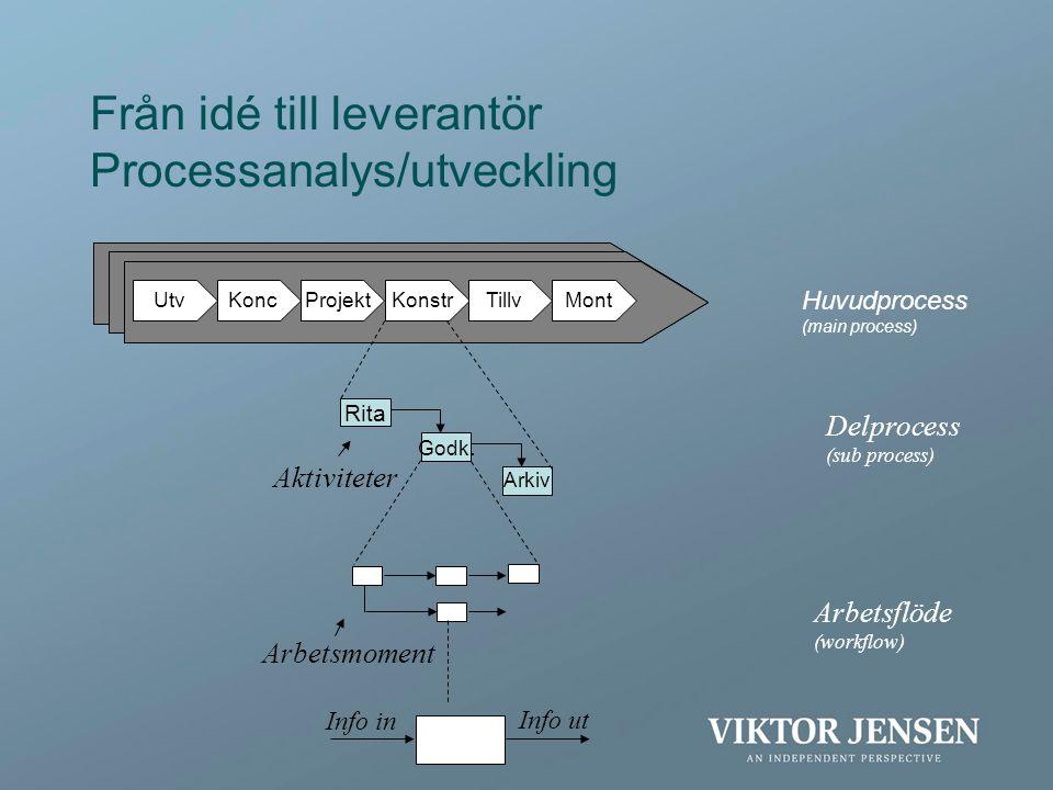 UtvKoncProjektKonstrTillvMont Från idé till leverantör Processanalys/utveckling Delprocess (sub process) Huvudprocess (main process) Aktiviteter Arbet