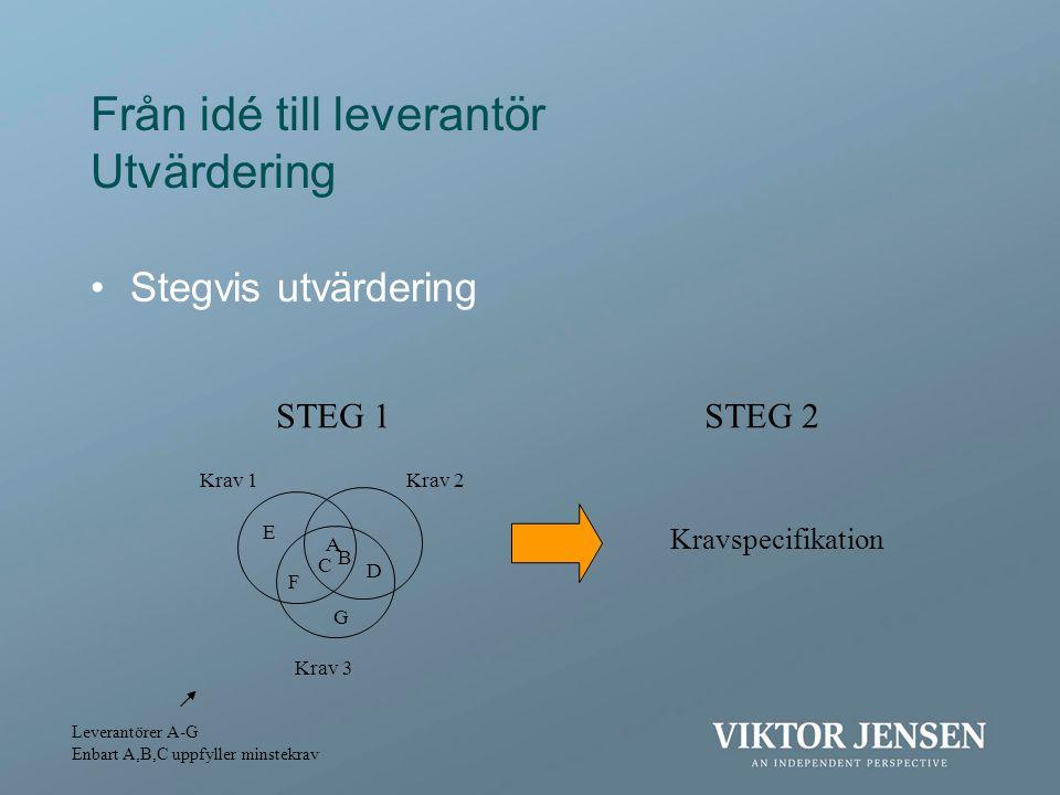Från idé till leverantör Utvärdering •Stegvis utvärdering STEG 1 Krav 1Krav 2 Krav 3 A C B D F E G STEG 2 Kravspecifikation Leverantörer A-G Enbart A,