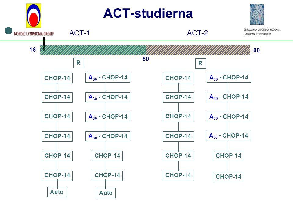 Auto A 30 - CHOP-14 ACT-studierna CHOP-14 A 30 - CHOP-14 CHOP-14 Auto R CHOP-14 A 30 - CHOP-14 CHOP-14 R 18 60 80 ACT-1ACT-2