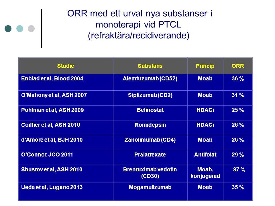 ORR med ett urval nya substanser i monoterapi vid PTCL (refraktära/recidiverande) StudieSubstansPrincipORR Enblad et al, Blood 2004Alemtuzumab (CD52)Moab36 % O'Mahony et al, ASH 2007Siplizumab (CD2)Moab31 % Pohlman et al, ASH 2009BelinostatHDACi25 % Coiffier et al, ASH 2010RomidepsinHDACi26 % d'Amore et al, BJH 2010Zanolimumab (CD4)Moab26 % O'Connor, JCO 2011PralatrexateAntifolat29 % Shustov et al, ASH 2010Brentuximab vedotin (CD30) Moab, konjugerad 87 % Ueda et al, Lugano 2013MogamulizumabMoab35 %