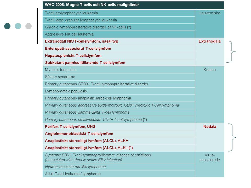 Belinostat vid recidiverande TCL (Belief-studien) 129 pat med recidiverande/refr TCL Belinostat 1g/m 2 d 1-5 var 3:e vecka Median 4 cykler PTCL (tidigare rapport) RR 25 % AITL: 45 % response rate (4 CR, 6 PR) Median OS 9,2 månader; PFS 5,8 mån Biverkningar: QTc förlängning, hemolys, hypokalemi, feber, dyspne Horwitz mfl, Lugano 2013