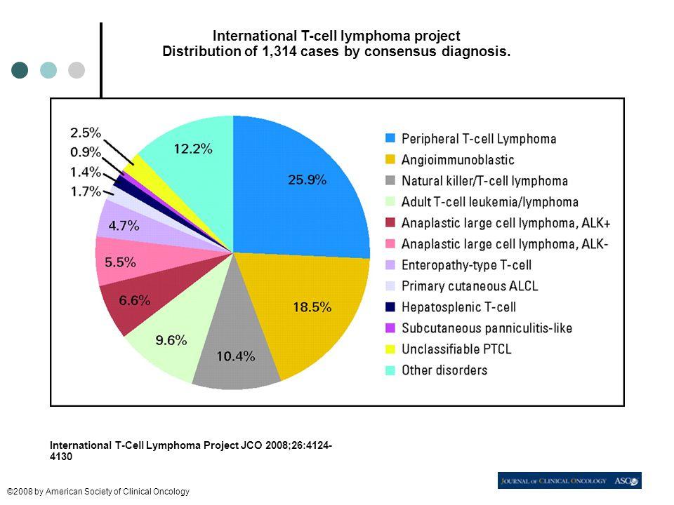 ASCT 1st line vid PTCL OS +PFS i de två största prospektiva PTCL-studierna med ASCT OS NLG-T-01 (JCO 12) Reimer et al (JCO 09) 3-yrs57%48% 5-yrs50%40% PF S NLG-T-01 (JCO 12) Reimer et al (JCO 09) 3-yrs49%36% 5-yrs43%n.d.