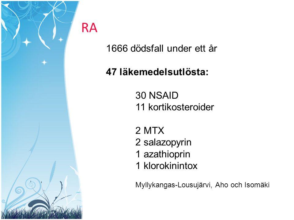 RA 1666 dödsfall under ett år 47 läkemedelsutlösta: 30 NSAID 11 kortikosteroider 2 MTX 2 salazopyrin 1 azathioprin 1 klorokinintox Myllykangas-Lousujä