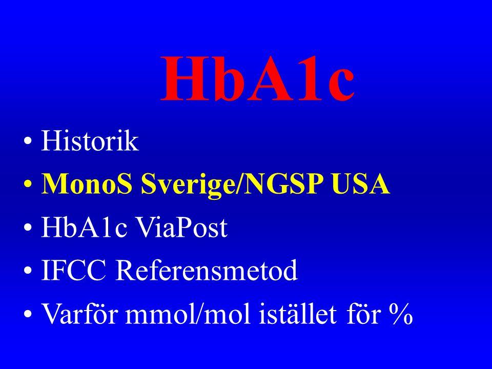 HbA1c •Historik •MonoS Sverige/NGSP USA •HbA1c ViaPost •IFCC Referensmetod •Varför mmol/mol istället för %