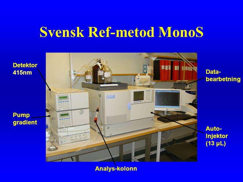 Svensk Ref-metod MonoS Detektor 415nm Pump gradient Auto- Injektor (13 μL) Data- bearbetning Analys-kolonn