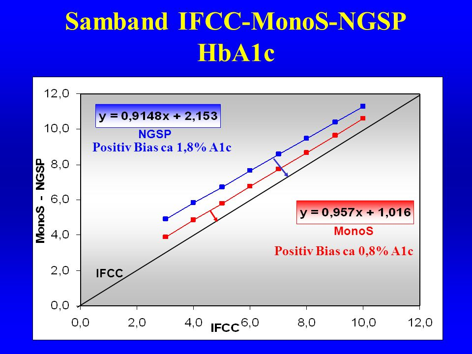 Samband IFCC-MonoS-NGSP HbA1c NGSP MonoS IFCC Positiv Bias ca 1,8% A1c Positiv Bias ca 0,8% A1c