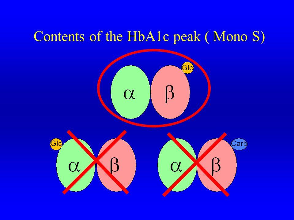 Contents of the HbA1c peak ( Mono S)