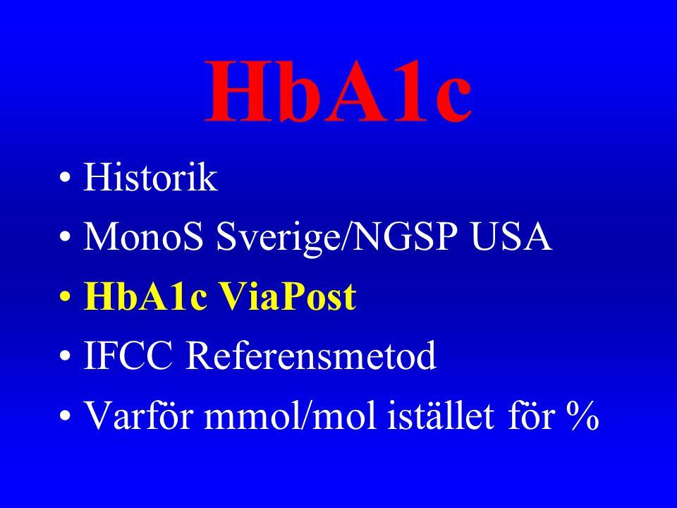 •Historik •MonoS Sverige/NGSP USA •HbA1c ViaPost •IFCC Referensmetod •Varför mmol/mol istället för %