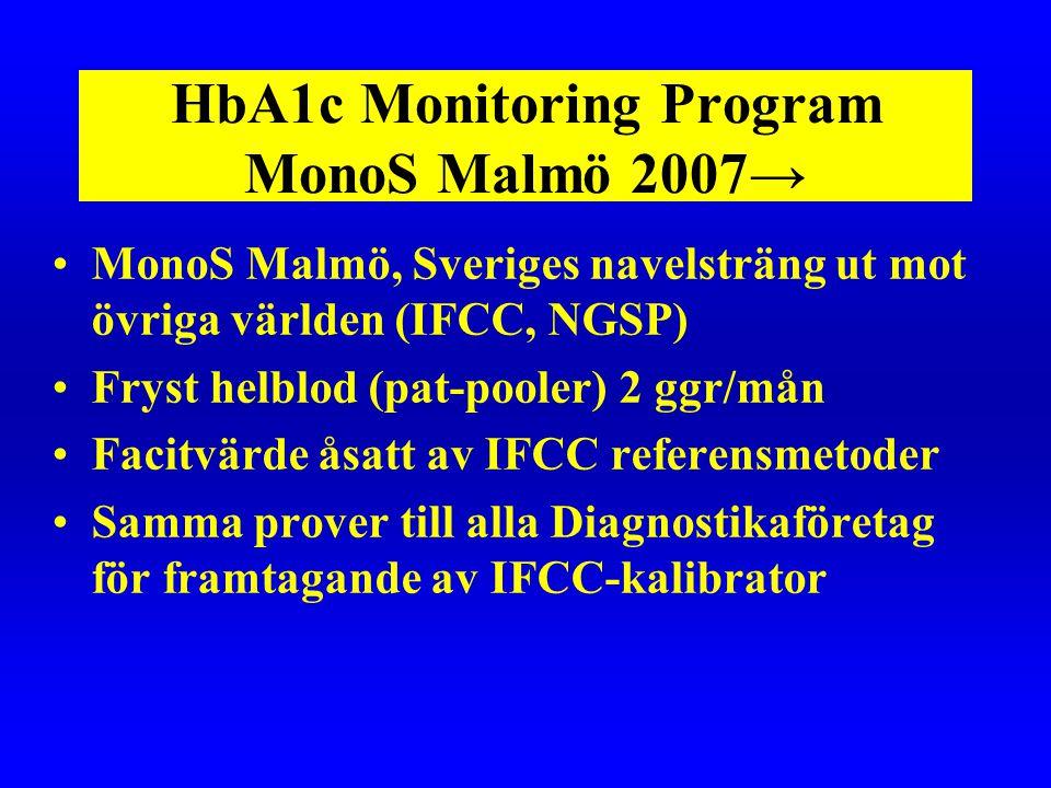 HbA1c Monitoring Program MonoS Malmö 2007→ •MonoS Malmö, Sveriges navelsträng ut mot övriga världen (IFCC, NGSP) •Fryst helblod (pat-pooler) 2 ggr/mån