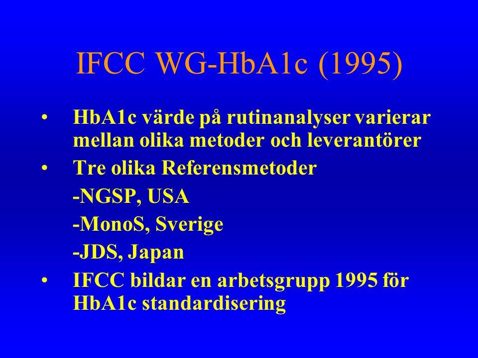 IFCC WG-HbA1c (1995) •HbA1c värde på rutinanalyser varierar mellan olika metoder och leverantörer •Tre olika Referensmetoder -NGSP, USA -MonoS, Sverig