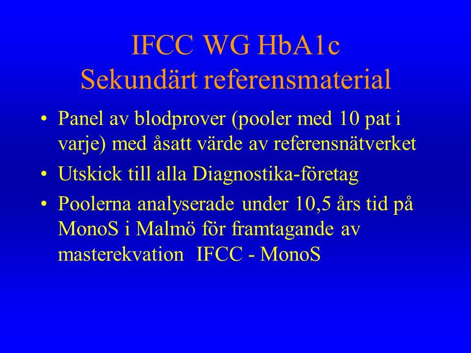 IFCC WG HbA1c Sekundärt referensmaterial •Panel av blodprover (pooler med 10 pat i varje) med åsatt värde av referensnätverket •Utskick till alla Diag