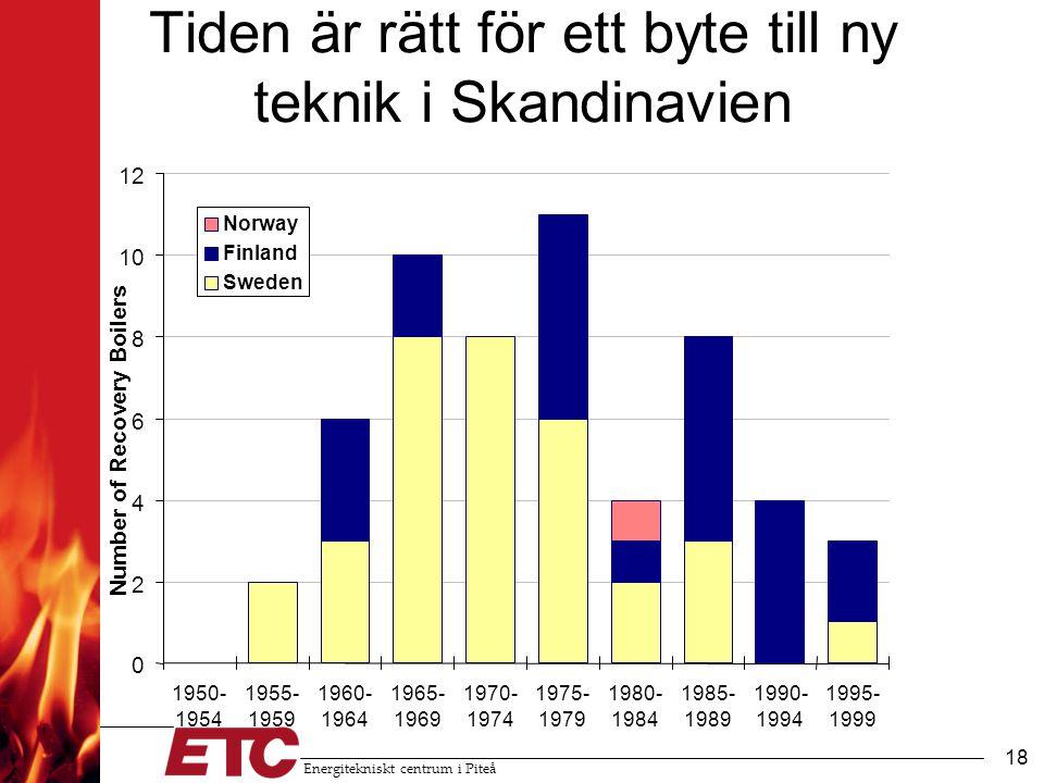 Energitekniskt centrum i Piteå 18 Tiden är rätt för ett byte till ny teknik i Skandinavien 0 2 4 6 8 10 12 1950- 1954 1955- 1959 1960- 1964 1965- 1969 1970- 1974 1975- 1979 1980- 1984 1985- 1989 1990- 1994 1995- 1999 Number of Recovery Boilers Norway Finland Sweden