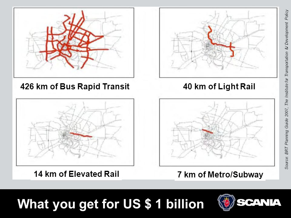 What you get for US $ 1 billion Source: BRT Planning Guide 2007, The Institute for Transportation &/ Development Policy 426 km of Bus Rapid Transit40