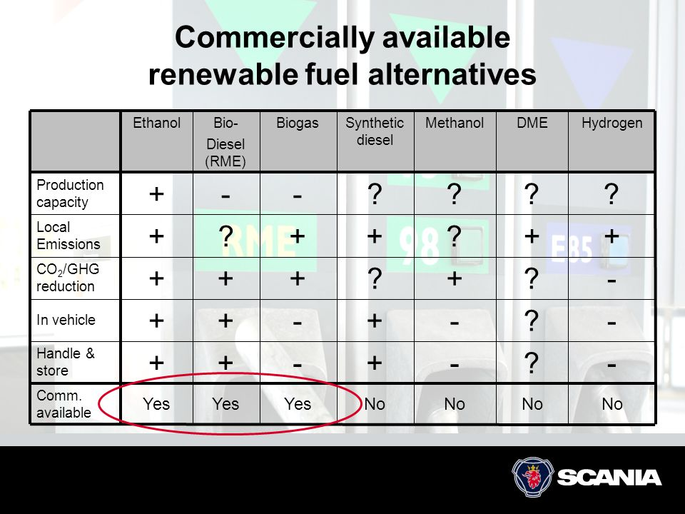 Commercially available renewable fuel alternatives EthanolBio- Diesel (RME) BiogasSynthetic diesel MethanolDMEHydrogen Production capacity +--???? Loc
