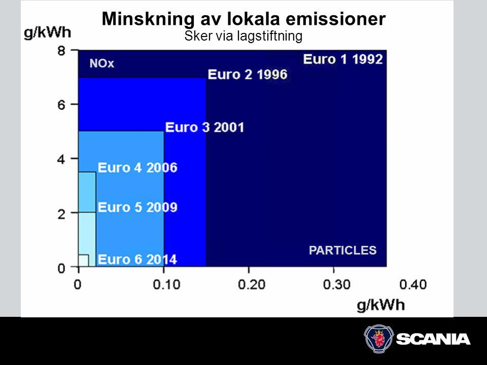 PARTICLES NOx Minskning av lokala emissioner Sker via lagstiftning