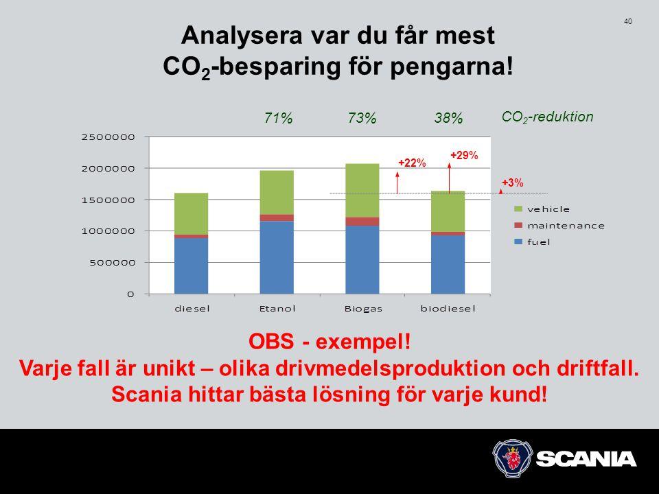 40 Analysera var du får mest CO 2 -besparing för pengarna! 71%73% CO 2 -reduktion OBS - exempel! Varje fall är unikt – olika drivmedelsproduktion och