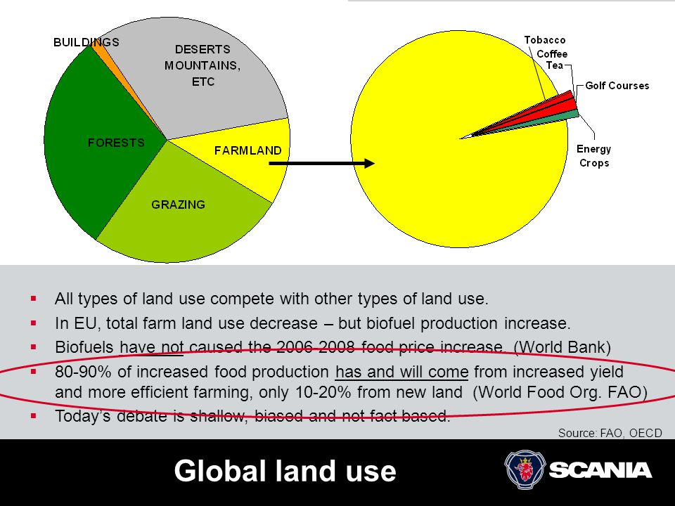  All types of land use compete with other types of land use.  In EU, total farm land use decrease – but biofuel production increase.  Biofuels have