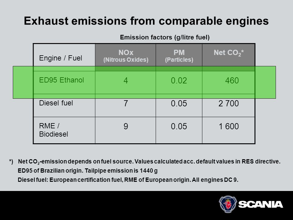 Exhaust emissions from comparable engines Emission factors (g/litre fuel) *) Net CO 2 -emission depends on fuel source. Values calculated acc. default