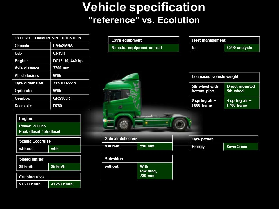 "50 Vehicle specification ""reference"" vs. Ecolution 50 Scania Ecocruise withoutwith Cruising revs >1300 r/min<1250 r/min Sideskirts withoutWith low-dra"