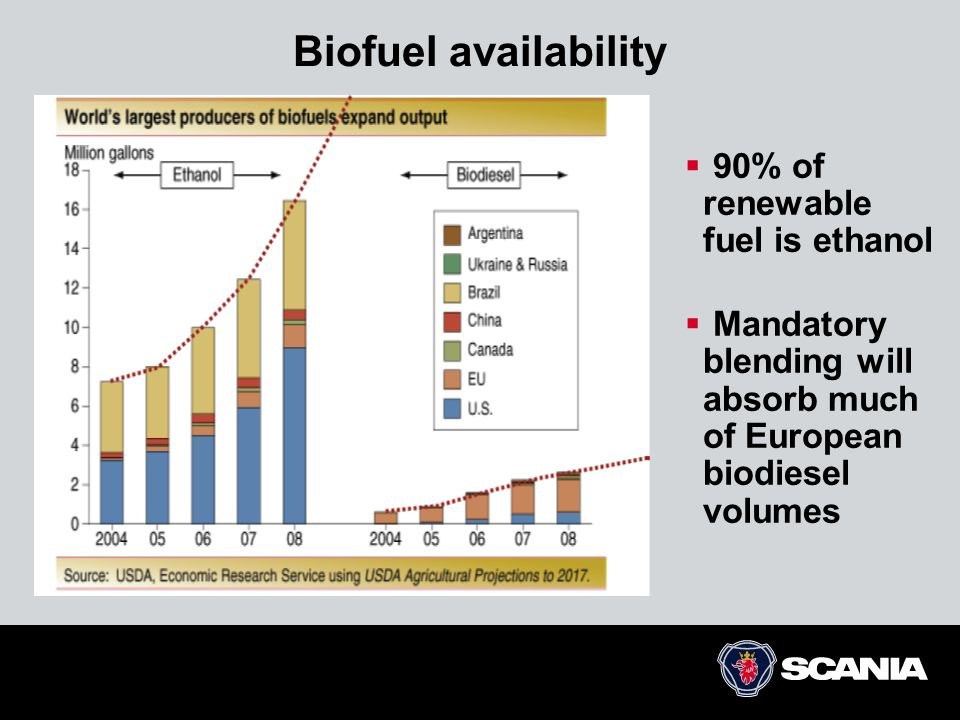 Biofuel availability  90% of renewable fuel is ethanol  Mandatory blending will absorb much of European biodiesel volumes