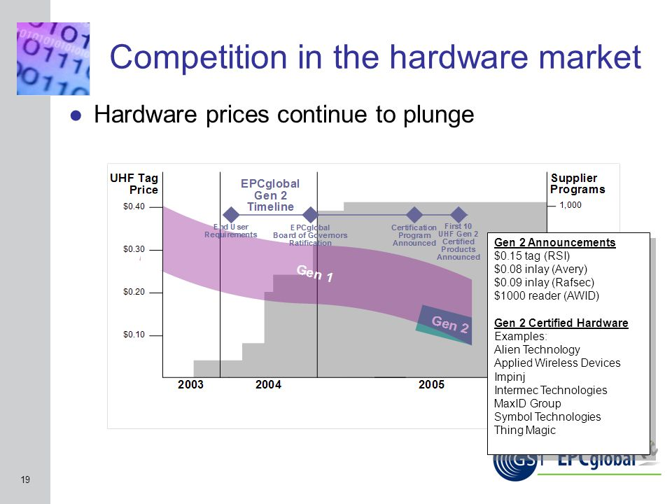INSERT GRAPHIC SQUARE HERE 19 Competition in the hardware market ●Hardware prices continue to plunge Gen 2 Announcements $0.15 tag (RSI) $0.08 inlay (