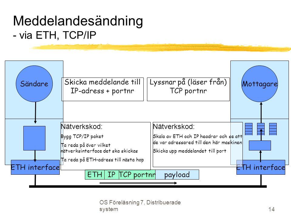 OS Föreläsning 7, Distribuerade system 14 Meddelandesändning - via ETH, TCP/IP Sändare ETH interface ETHIPTCP portnrpayload Skicka meddelande till IP-adress + portnr Nätverkskod: Bygg TCP/IP paket Ta reda på över vilket nätverksinterface det ska skickas Ta reda på ETH-adress till nästa hop Lyssnar på (läser från) TCP portnr Mottagare ETH interface Nätverkskod: Skala av ETH och IP headrar och se att de var adressared till den här maskinen Skicka upp meddelandet till port