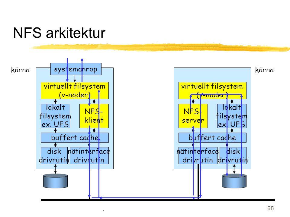 OS Föreläsning 7, Distribuerade system 65 NFS arkitektur kärna systemanrop virtuellt filsystem (v-noder) lokalt filsystem ex. UFS NFS- klient buffert