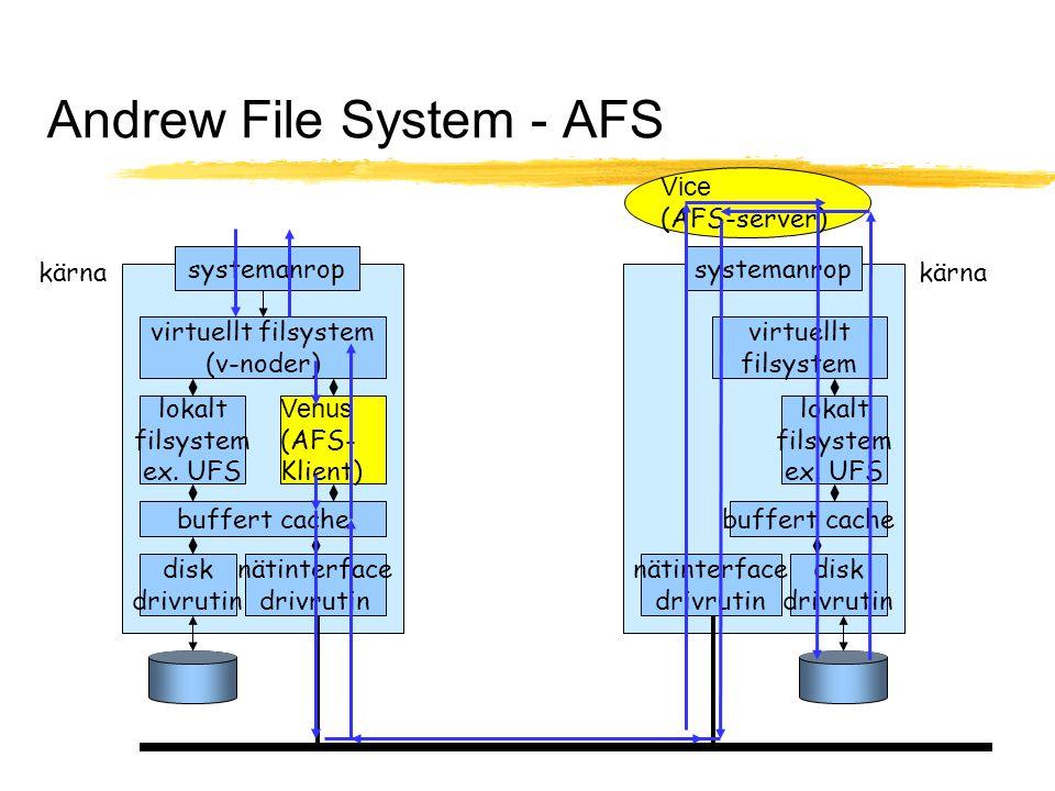 OS Föreläsning 7, Distribuerade system 68 Andrew File System - AFS kärna systemanrop virtuellt filsystem (v-noder) lokalt filsystem ex. UFS Venus (AFS