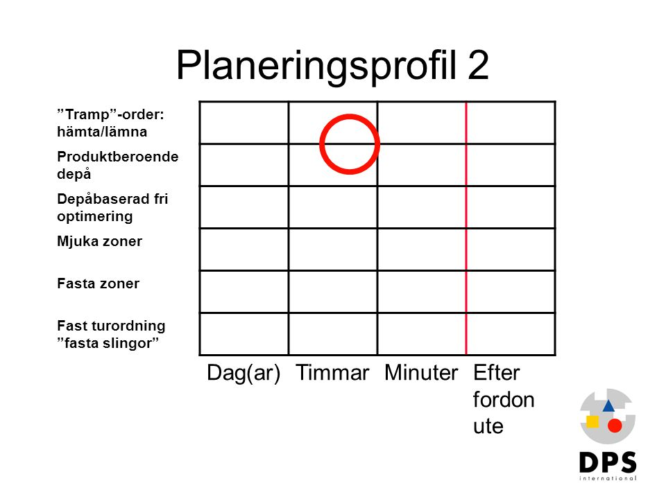 """Planeringsprofil 2 """"Tramp""""-order: hämta/lämna Produktberoende depå Depåbaserad fri optimering Mjuka zoner Fasta zoner Fast turordning """"fasta slingor"""""""