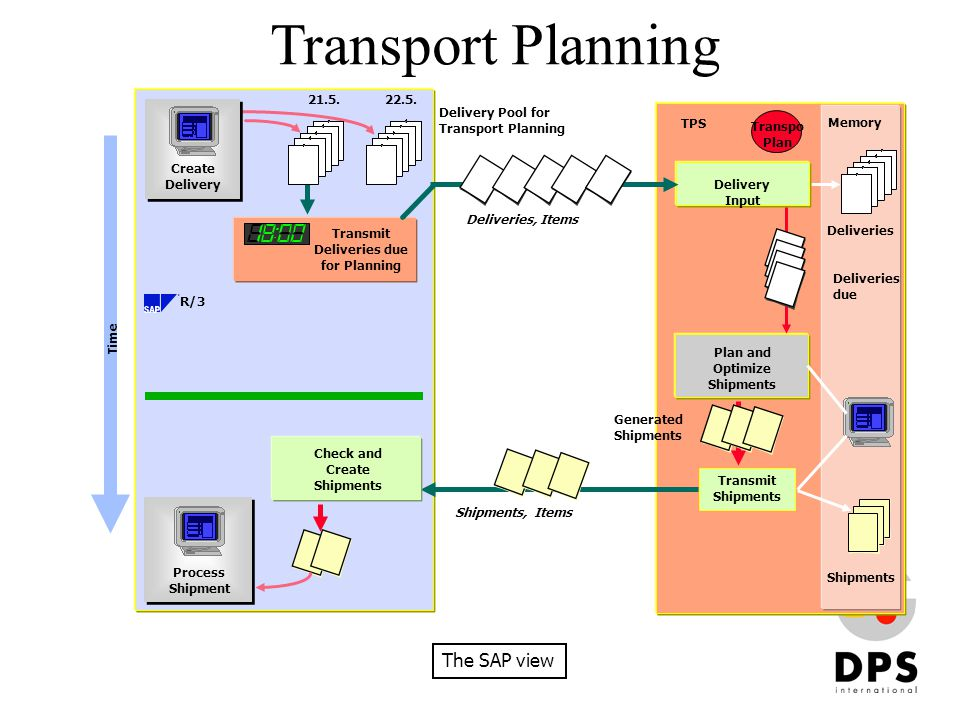 Transport Planning Time R/3 TPS Transpo Plan 21.5.22.5. Deliveries Memory Delivery Input Plan and Optimize Shipments Check and Create Shipments Shipme