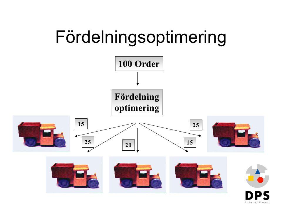 100 Order Fördelning optimering 15 25 20 25 15 Fördelningsoptimering