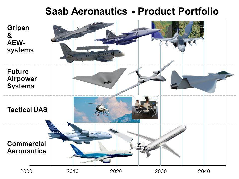 Saab Aeronautics - Product Portfolio Gripen & AEW- systems Future Airpower Systems Tactical UAS Commercial Aeronautics 2000 2010 2020 2030 2040